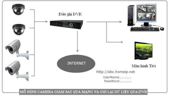 Chuyên cung cấp,lắp đặt hệ thống camera quan sát giá rẻ